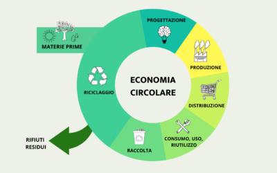 Economia circolare: verso nuovi materiali